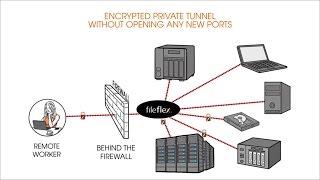Understanding FileFlex Enterprise