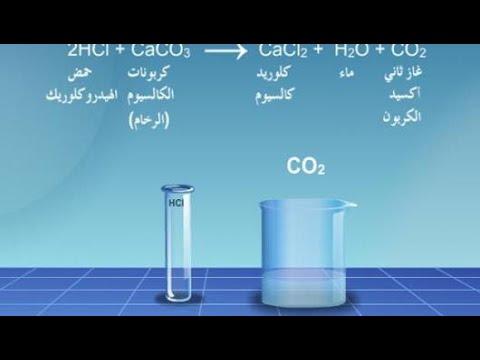 معادلة تفاعل الصوديوم مع الماء Youtube
