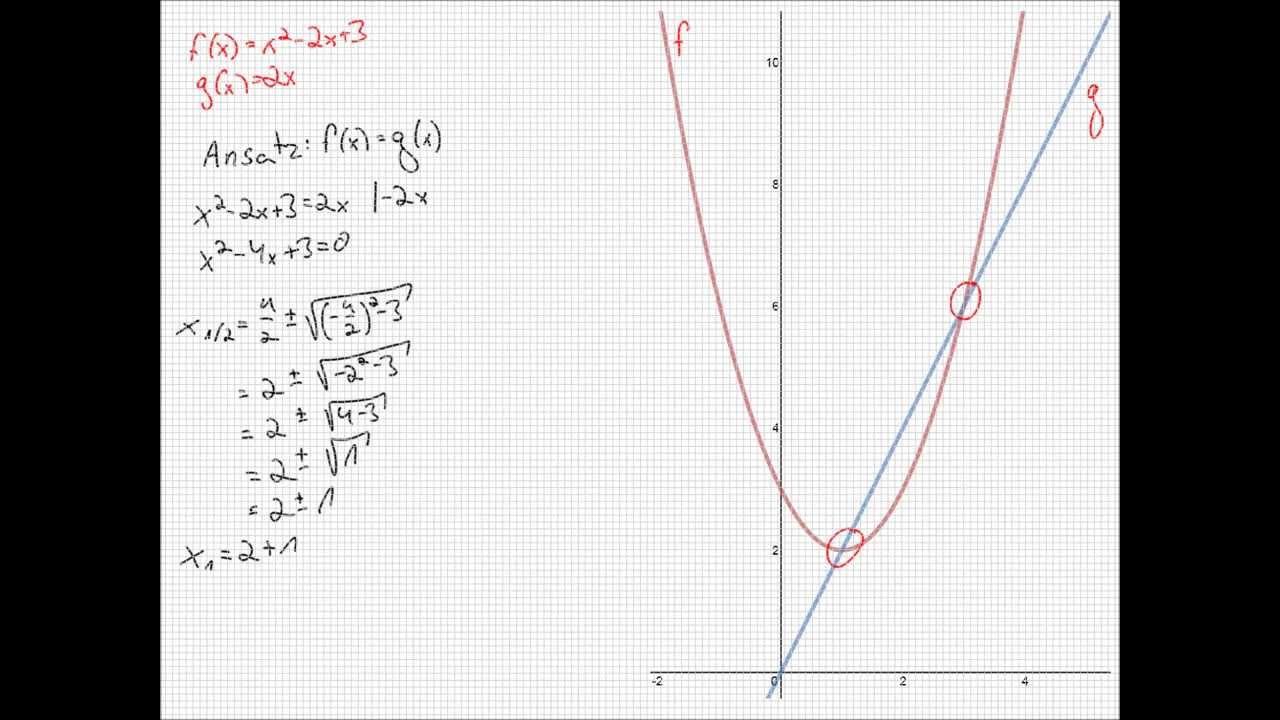 Schnittpunkt Berechnen Parabel Und Gerade : schnittpunkte von parabel und gerade berechnen doovi ~ Themetempest.com Abrechnung
