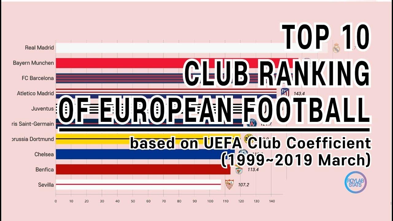 European football club ranking until 2019