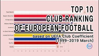 TOP 10 Football Club Ranking (1999~2019); by UEFA coefficients.