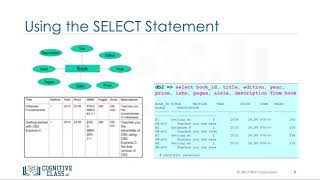 SELECT Statement - Databases and SQL for Data Science by IBM #5