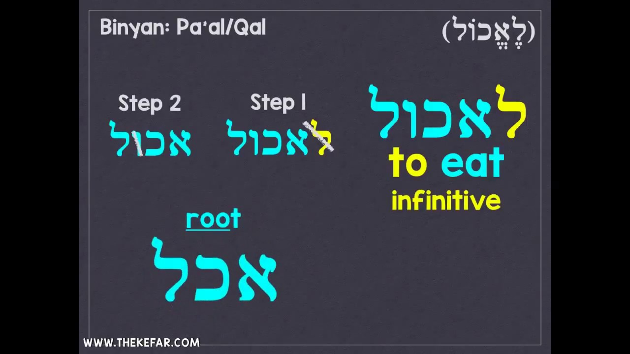 Hebrew Verbs Lesson #1 - The Kefar Hebrew Language Lessons
