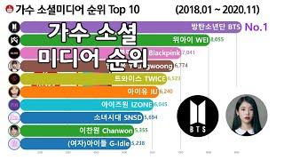 가수 소셜 점수 순위 Top 10 [블랙핑크, 트와이스, 아이즈원, BTS] Kpop SNS