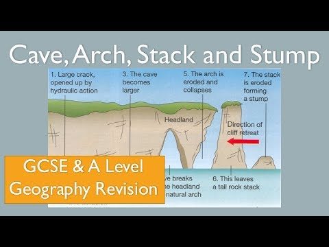 Caves Arches Stacks And Stumps Diagram How Do You Draw A Lewis Dot Formation Of Cave Arch Stack Stump Gcse Level Geography Revision Headland