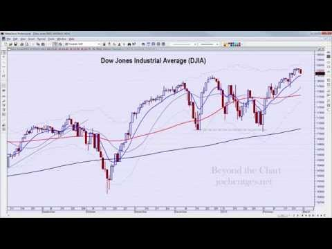Compressed Again | Technical Analysis of Stock Market