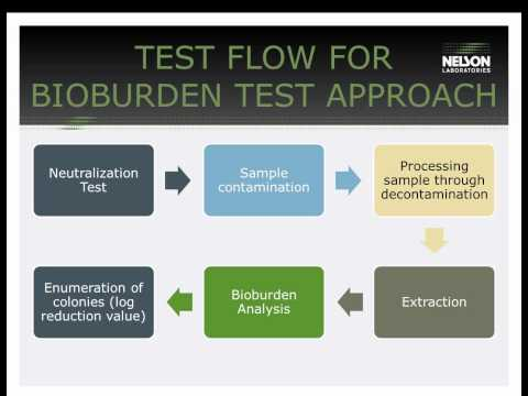 Tissue Process Validation Concepts