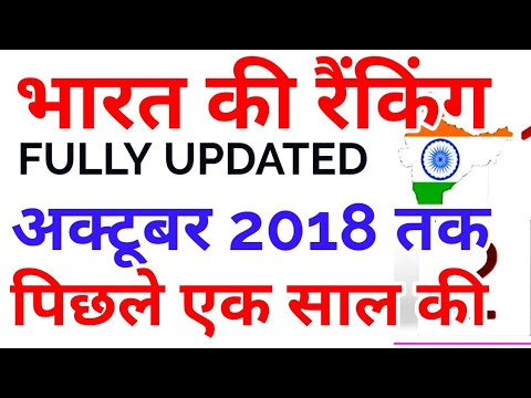 भारत की रैंकिंग latest updated india's rank in different indexes 2018 current affairs news gk