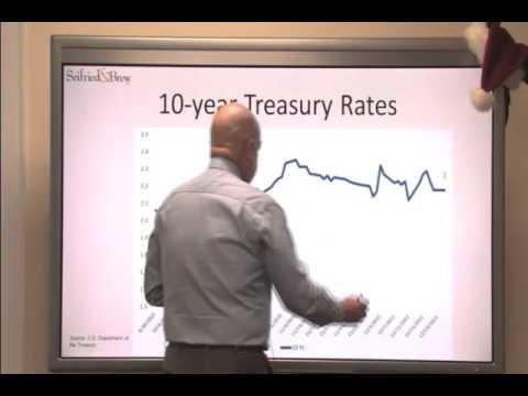 Current Treasury & Money Market Rates