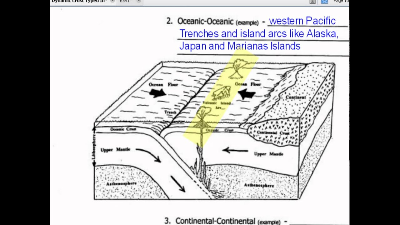 4 2 1 Diagram Notes Plate Tectonics