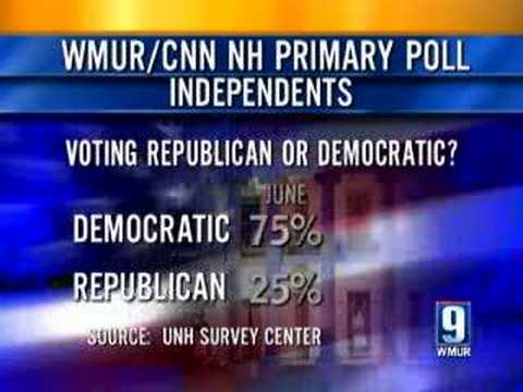 Independent Voters May Determine Winners In New Hampshire