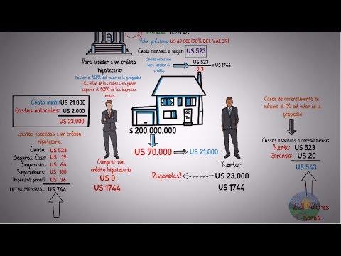 ¿Comprar o alquilar casa?- ¿Cuál es la mejor decisión?