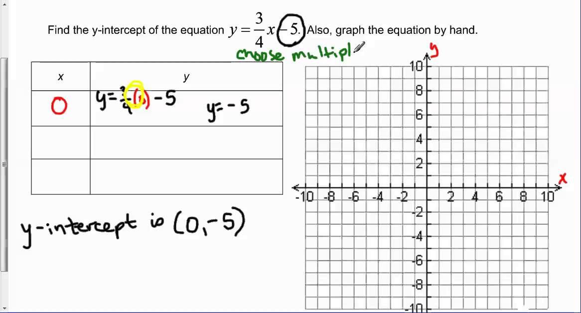 Find The Y Intercept Of Y34x 5 And Graph Youtube