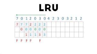 Least Recently Used (LRU) Explanation