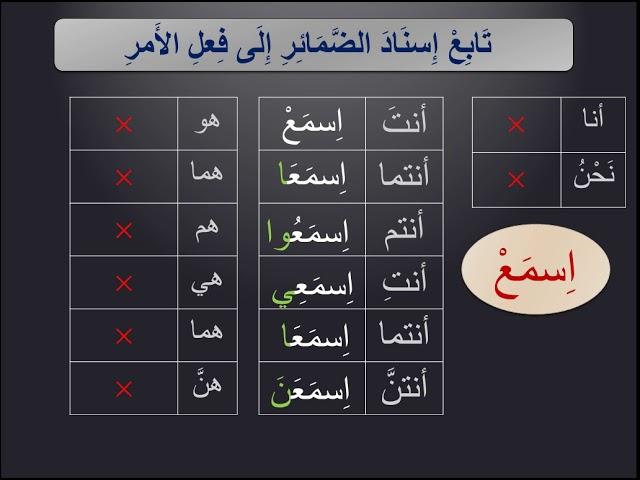 جدول تصريف الأفعال العربية 3