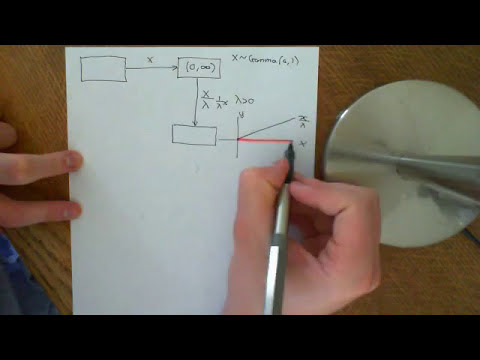 The Gamma Distribution