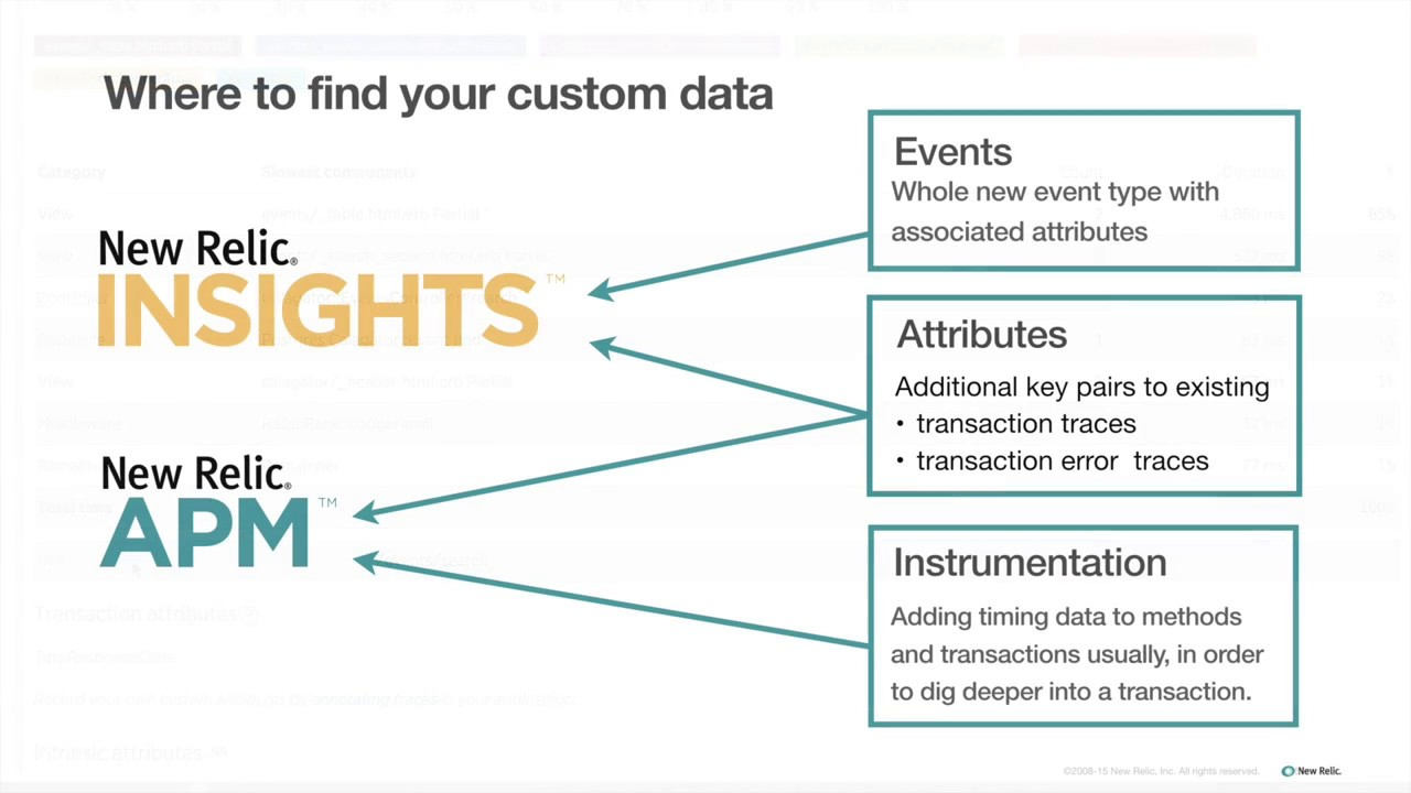 New relic insights best practices guide.