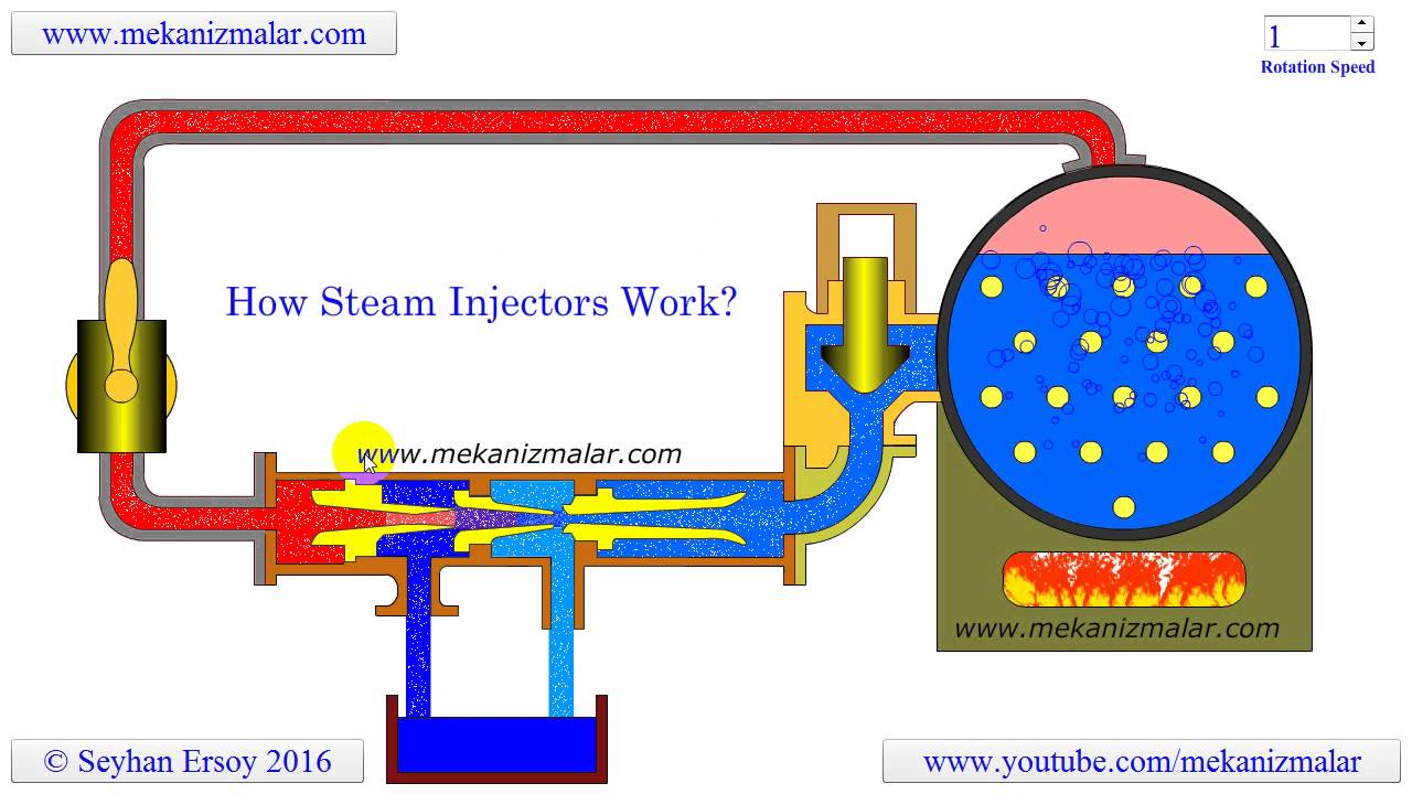 medium resolution of how steam injectors work youtube simple steam engine diagram care and feeding of a steam