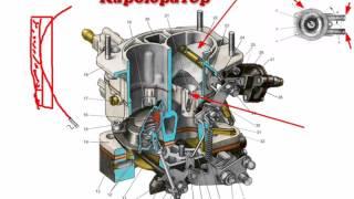 Тема 1 7 Система живлення бензинового двигуна Системи і пристрої карбюратора
