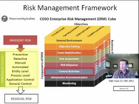 7 Control Activities COSO ERM Framework - YouTube