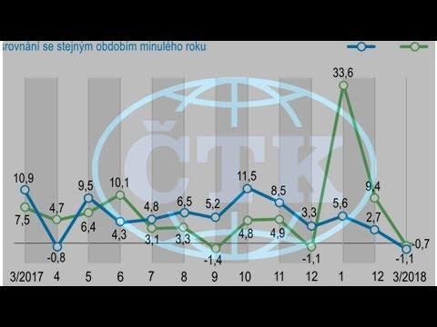 ČSÚ: Růst maloobchodu zpomalil, klesla i stavební výroba a průmysl