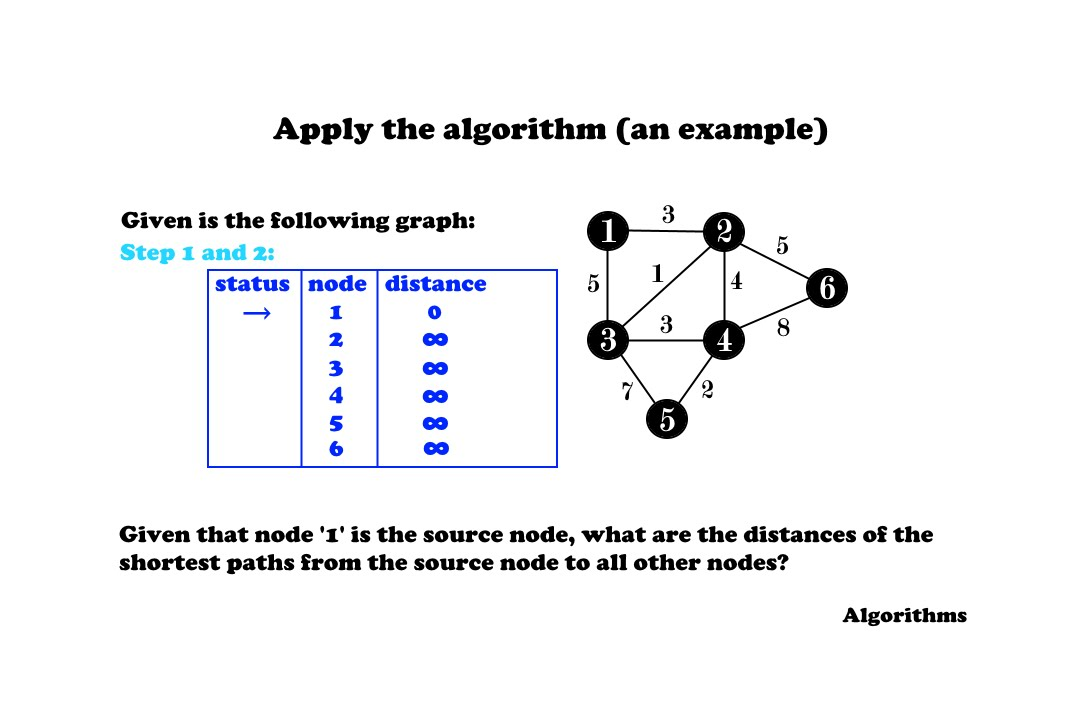 Dijkstra's Algorithm ( incl  Example and Step-By-Step Guide ) - Algorithms