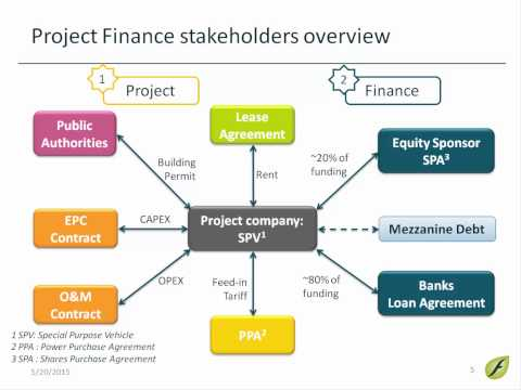 [WEBINAR] Introduction to Solar Project Finance