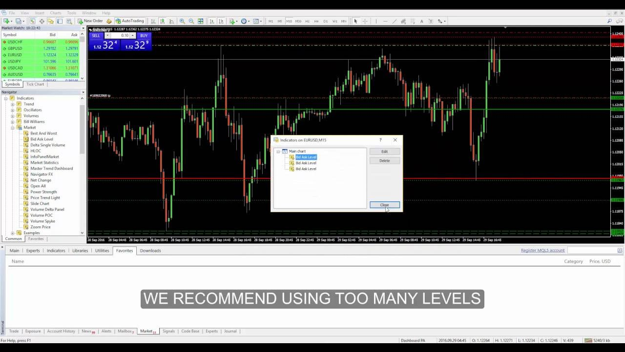 Bid Ask Level Mt4 Indicator Forexmql It Youtube