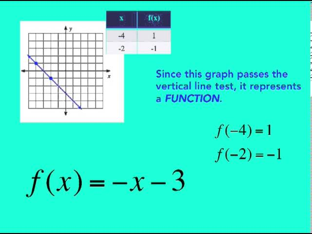 slope intercept form in function notation  Ch. 10 Write In Slope Intercept Form - Lessons - Tes Teach