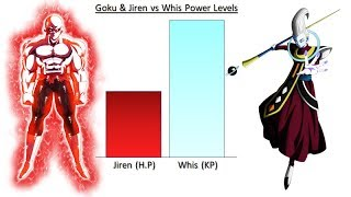 Goku & Jiren vs Whis Power Levels - Dragon Ball Super