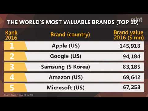 Disney most powerful, Apple most valuable: Brand Finance report