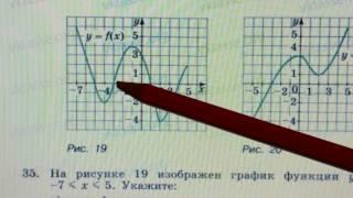 35 Алгебра 9 класс На рисунке изображен график