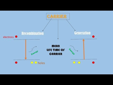 Generation, Recombination of charge carriers, mean life time of carrier  in english