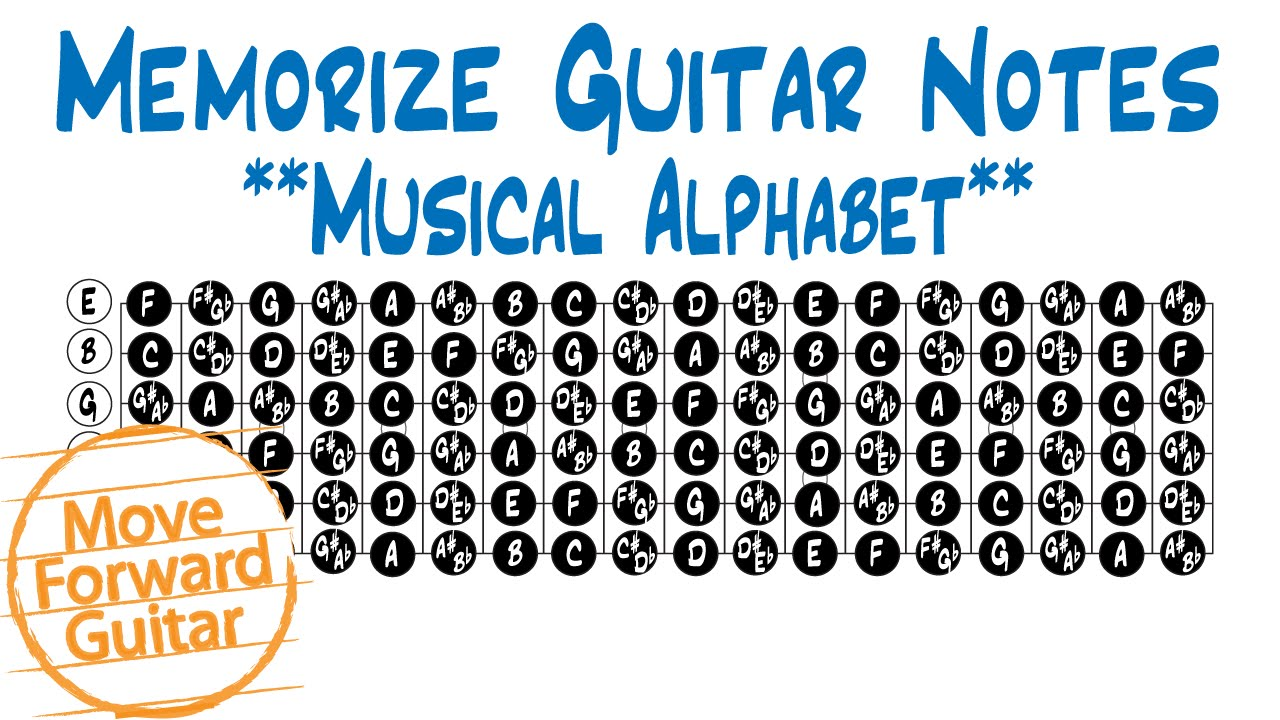 The Alphabet Song Guitar Chords - ThoughtCo