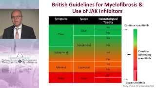 Inadequate or Loss of Response to Ruxolitinib, and Combination Strategies