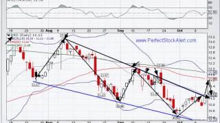 Chart Pattern Analysis (RRD) 10-11-2012
