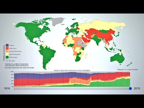 Evolution of Modern Government: An Animated Time-Lapse
