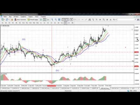 Краткосрочный волновой анализ валютных пар и золота 24.12.2014