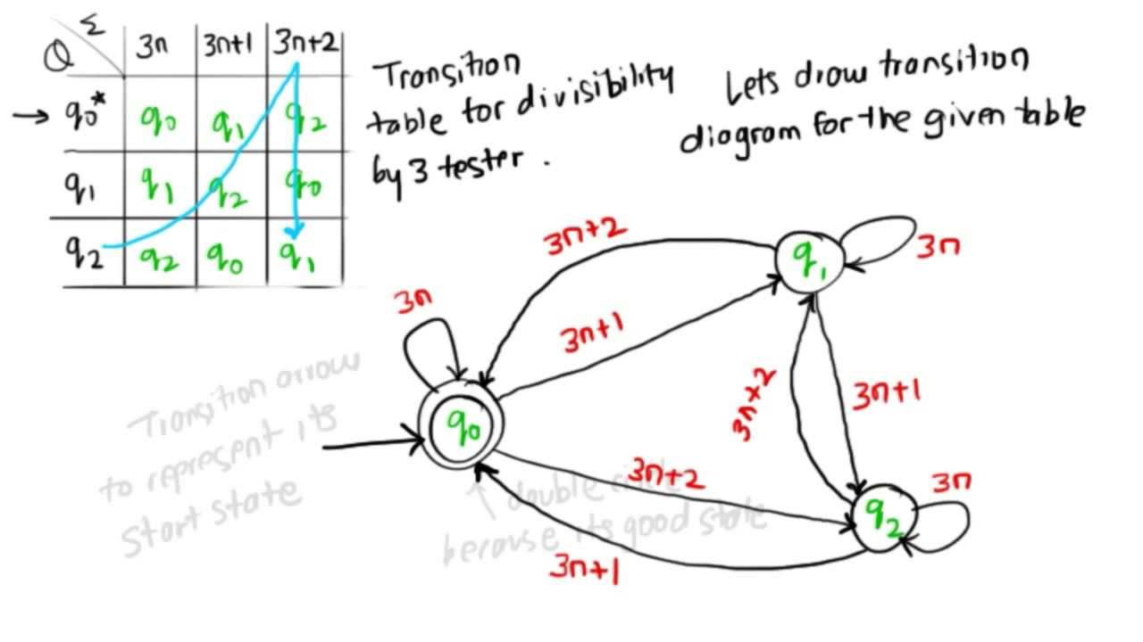 divisibility by 3 tester - state transition diagram
