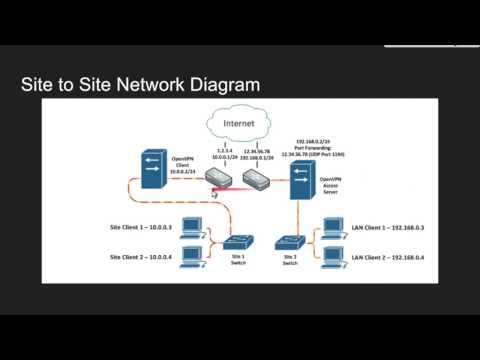 OpenVPN Presentation