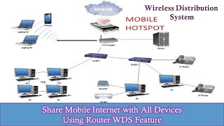 How to Share & Connect 3G / 4G Mobile Hotspot To WiFi Router | The Teacher