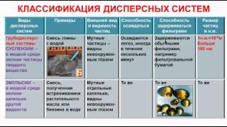 № 145. Неорганическая химия. Тема 16. Дисперсные системы. Часть 2. Классификация дисперсных систем