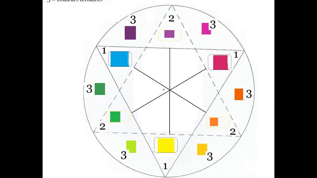 comment trouver les couleurs complmentaires et bonus 11 - Cercle Chromatique Couleurs Complementaires