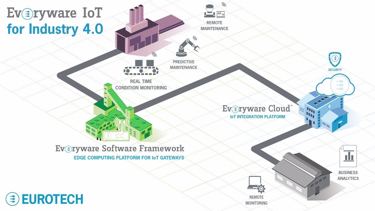 Industry 4 0 An Illustrated Guide To Smart Manufacturing