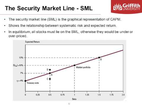 Module 5  Beta, CAPM and SML