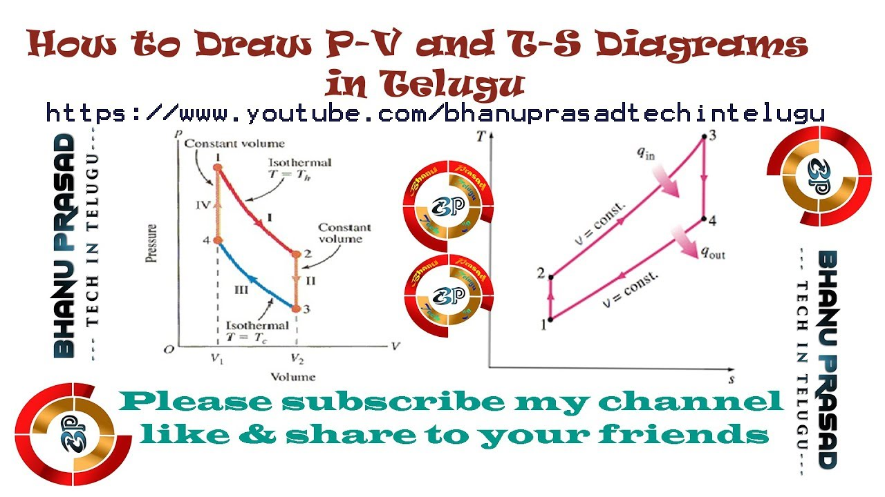 How To Draw P V And T S Diagrams In Telugu Youtube