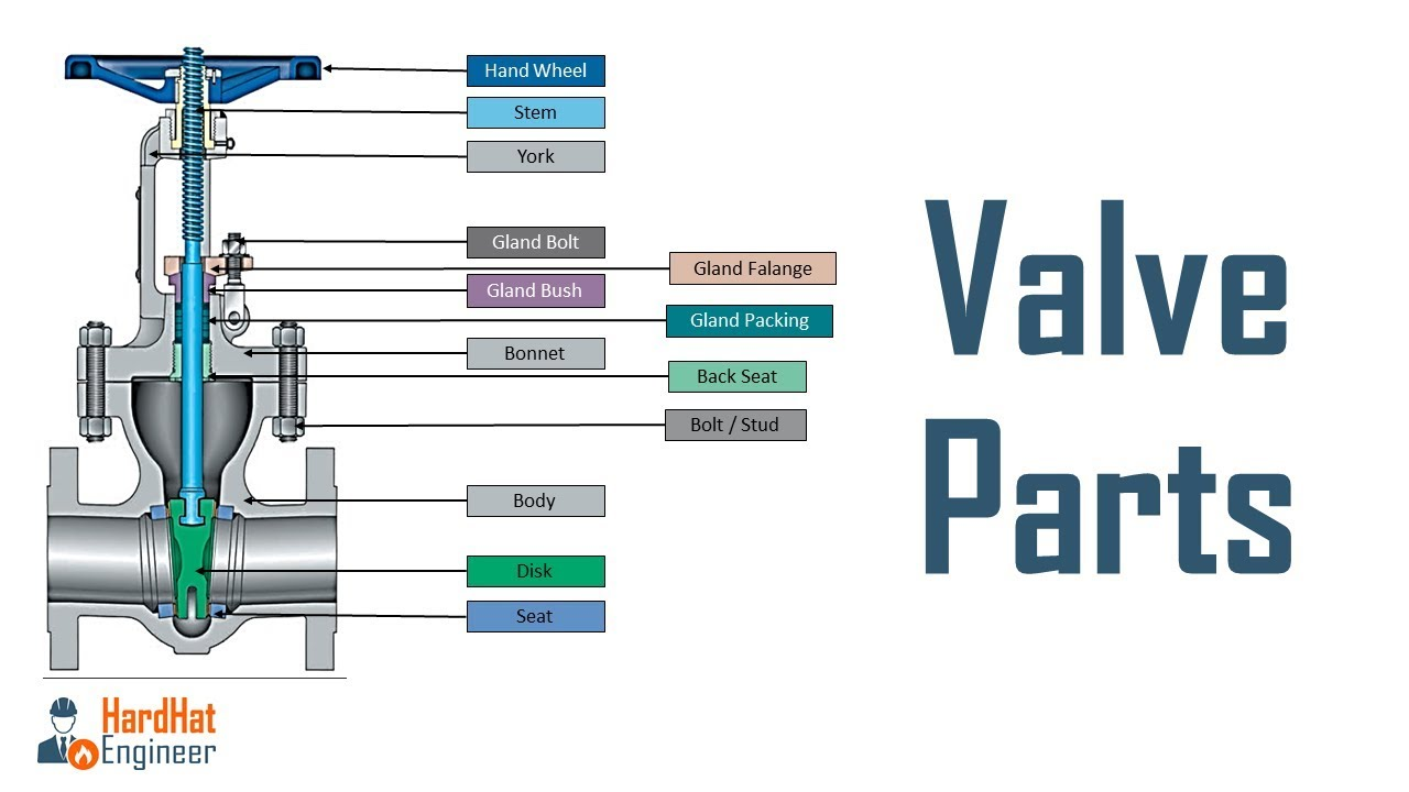 Different Parts Of Valve
