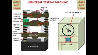 UNIVERSAL TESTING MACHINE PARTS (UTM) (ANIMATION) ! LEARN AND GROW