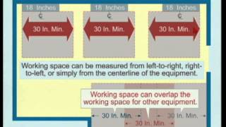 2014 NEC® - Working Space About Electrical Equipment [110.26]