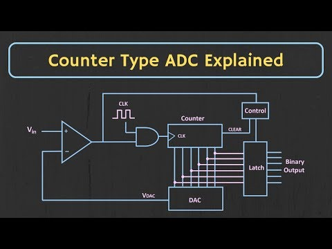 Counter Type ADC Explained